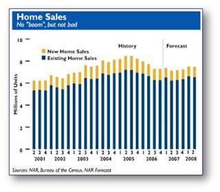 Home Sales Prediction, Iowa City Real Estate