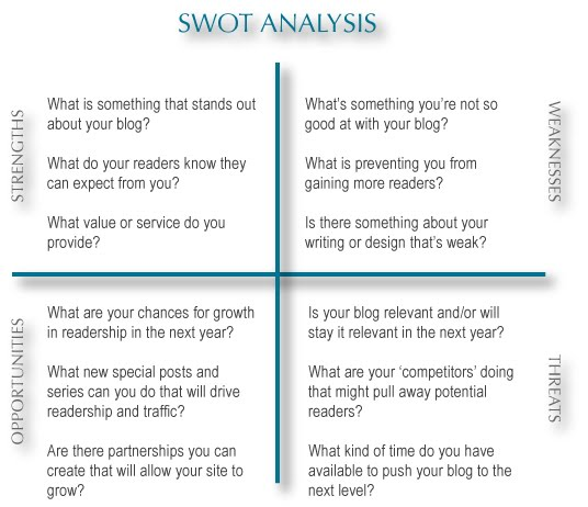 Swot analysis for a cake shop