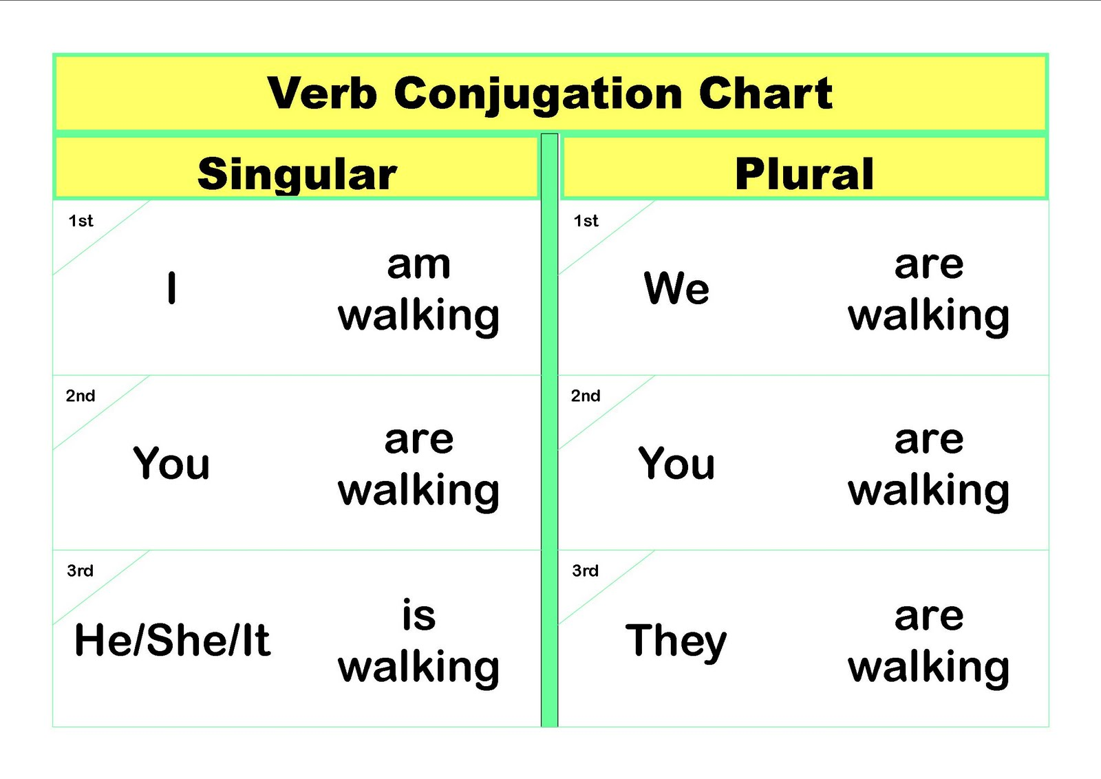 And on this chart   ve combined the two verbs to create infinitive verb be walking so you can see how changes again also pa distance learning project writing tip of week subject rh padlpspot