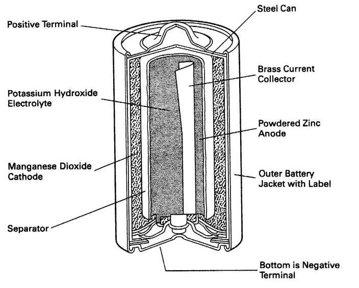 dry cell battery diagram on parts of a alkaline battery diagram