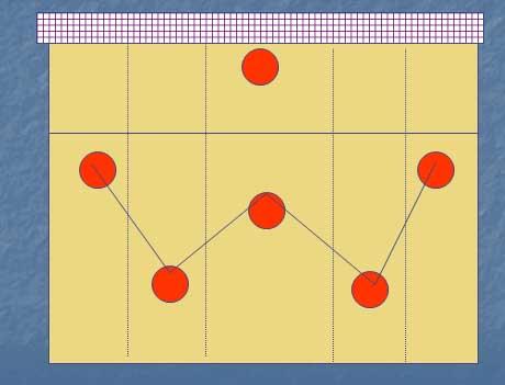 5 sistemas de recepção no Voleibol