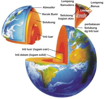 artikel-populer.blogspot.com - Mungkinkah Mengebor Bumi Sampai Tembus Ke Sisi Lainnya