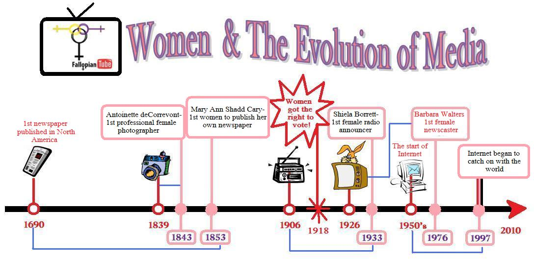 The Evolution of the Mass Media