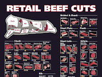 Cow Meat Cuts Diagram
