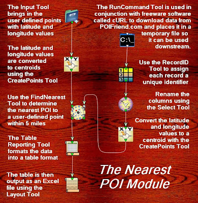 Finding Nearest POI's Using Alteryx and cURL | The a**3 Blog