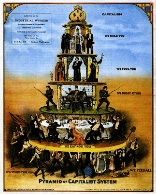 Esquema da Pirâmide Capitalista