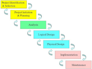 Note For It Systems Analysis Design Systems Development