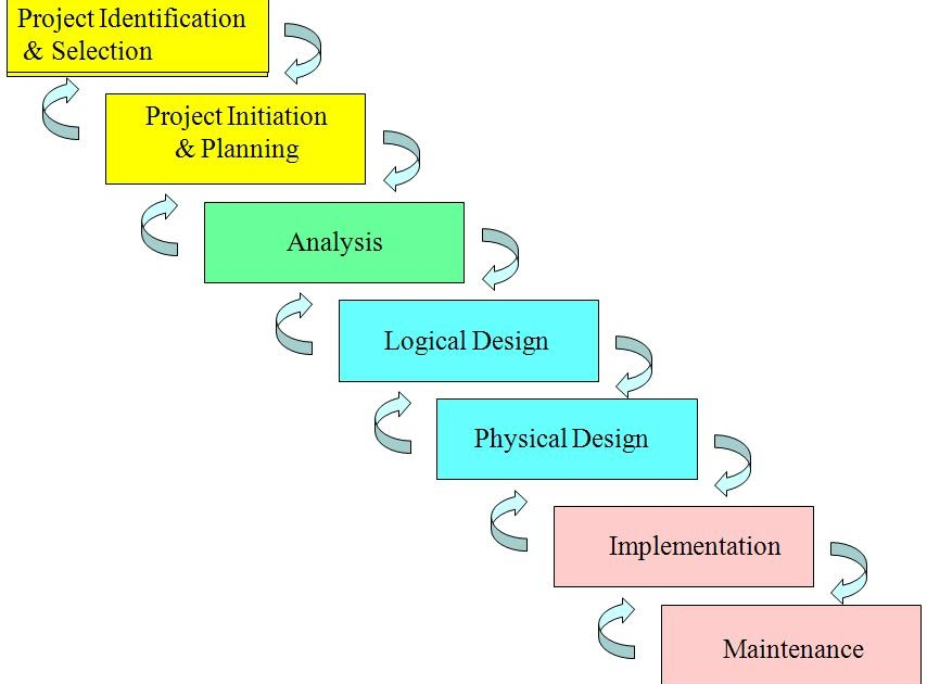 system analysis and design notes pdf