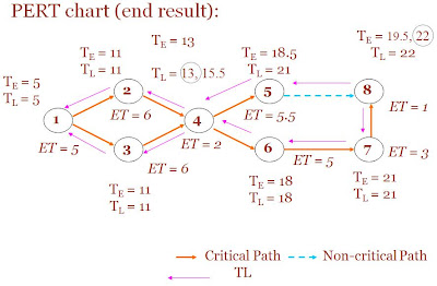 Note for it systems analysis design managing is project ccuart Choice Image