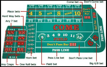 Best Bet On Craps Table