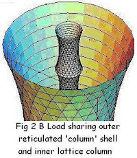 Fig 2B Stable Concentric Tower Shells