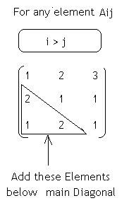 C Program to find addition of Lower Triangular Elements in C