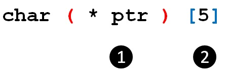 C reading complex pointer expression - C Programming