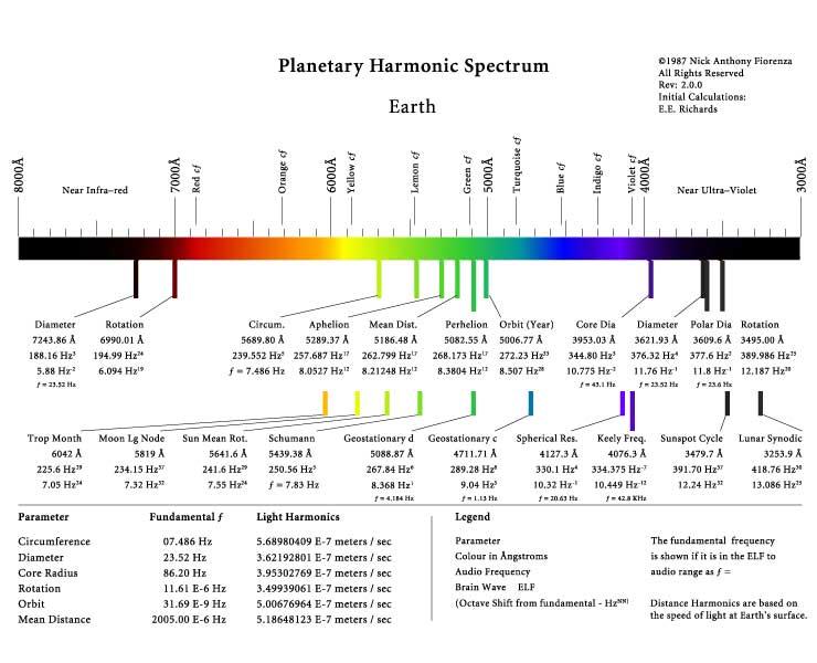 [harmonics-earth.jpg]