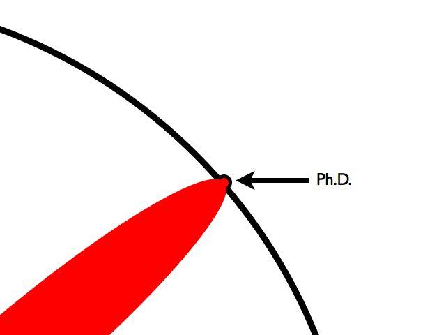 Graphische Darstellung des Ph.D. / Dokorats (Copyright: http://mytechnologyworld9.blogspot.com/)