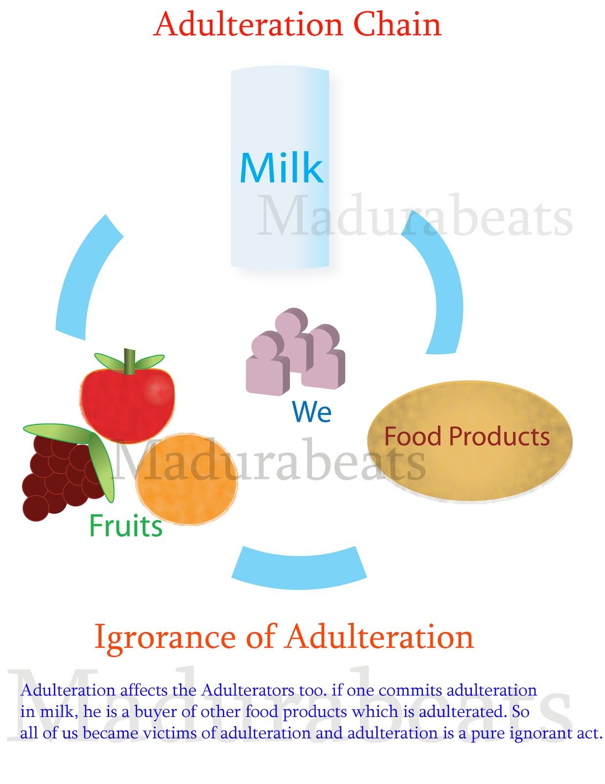 Adulteration Food Items List