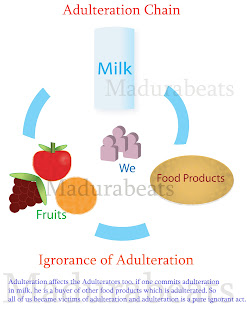 Detecting milk adulteration to be made easy