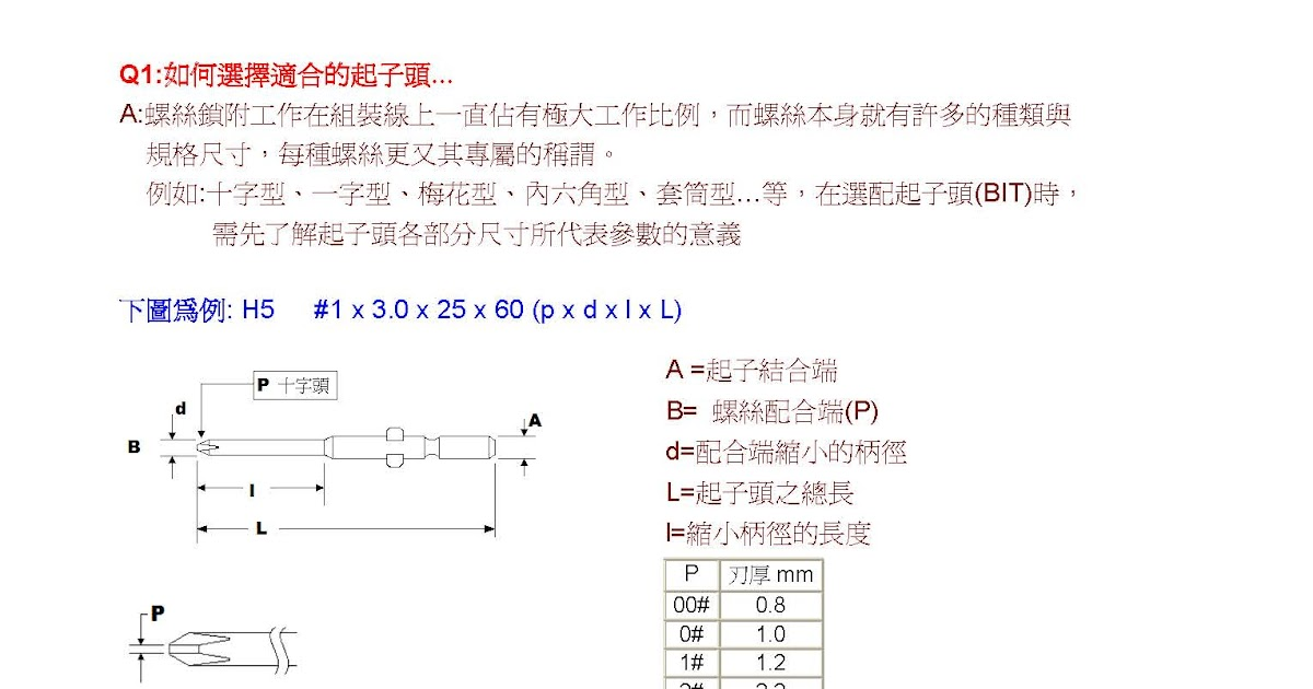 HIMAX Electric Screwdriver 電動起子: 如何選擇起子頭?