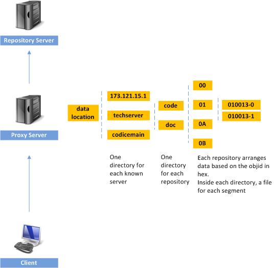 Plastic SCM blog: Plastic SCM proxy server explained