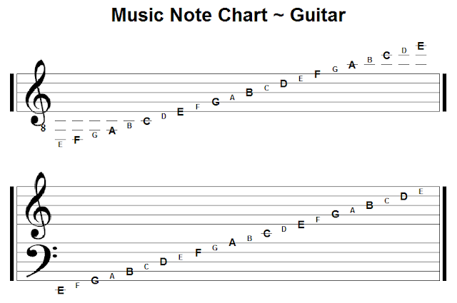 welcome music note chart guitar created by pga. Black Bedroom Furniture Sets. Home Design Ideas