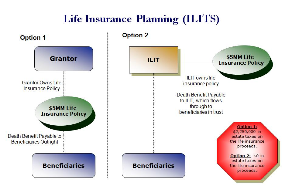 life insurance trust template  irrevocable life insurance trust form sample - Mira.startflyjobs.co
