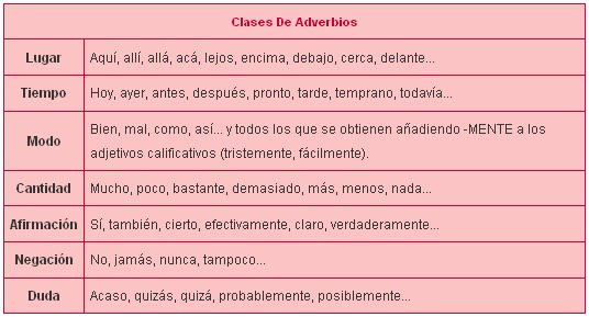 clases de adverbios y ejemplos yahoo dating
