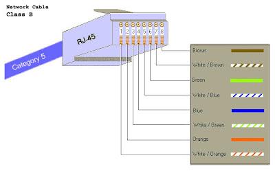 Network RJ45 Color Cables