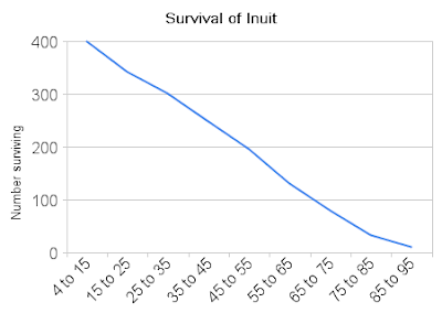 Whole Health Source: Mortality and Lifespan of the Inuit