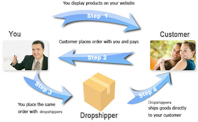 YOUR CHEAPEST ORIGINAL PERFUME STORE~~: How Dropship Works?