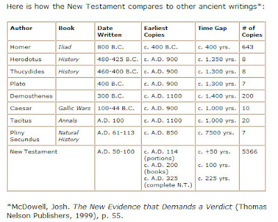 a comparison of new testament and old testament The term old testament, with its implication that there must be a corresponding new testament, suggests to some that judaism's bible and by extension judaism are outdated and incomplete.