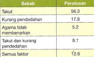 """Statistik mengapa org melayu tidak menderma organ. Sumber: Kaji Selidik IKIM: Majalah """"Kefahaman Islam"""" Jan 2006 Bil 61 Muka Surat 18"""