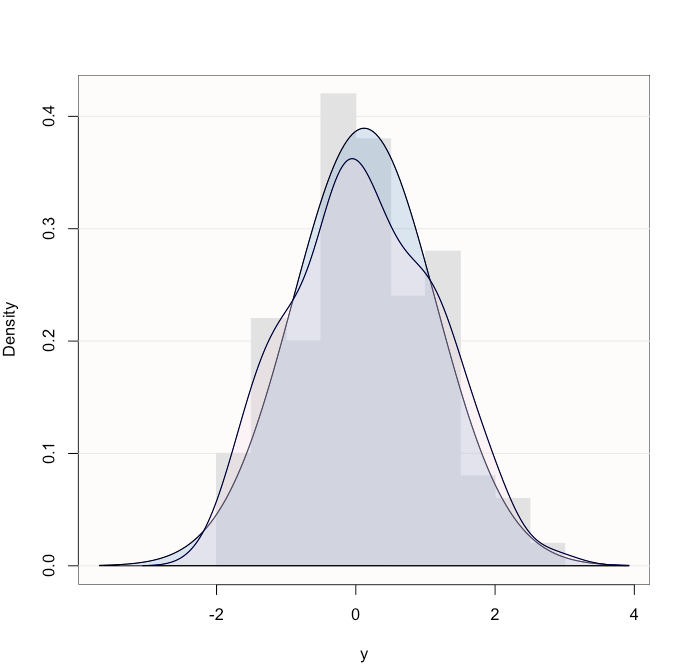 One R Tip A Day: Density curve over a histogram