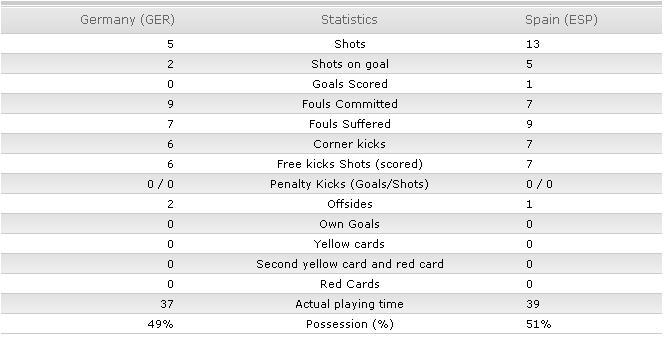 BUKU BOLA: Hasil Pertandingan Semi Final Piala Dunia 2010