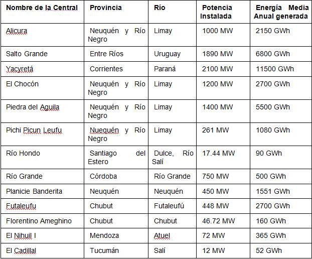 Energias Renovables Mapa De Centrales Hidroel 233 Ctricas En