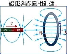 物理阿基師: 電磁感應
