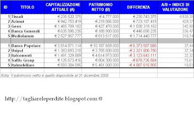 bedff4211c Come ogni mese, sulla base dei dati disponibili, pubblichiamo un breve  resoconto relativo ai titoli sopravvalutati o sottovalutati della Borsa  Italiana tra ...