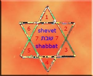 Shabbat Magen David