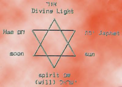 hexagram number three