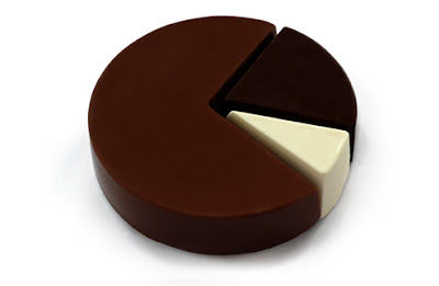 The Chocolate Pie Chart