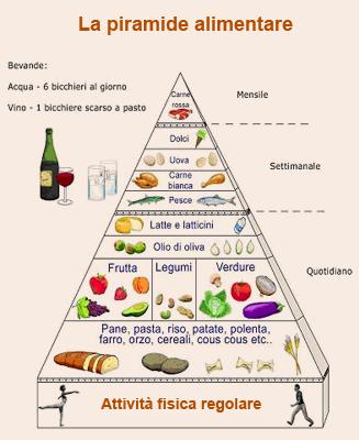 Ciao bambini: La piramide alimentare Da stampare per imparare