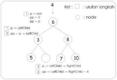 materi tentang binary search tree