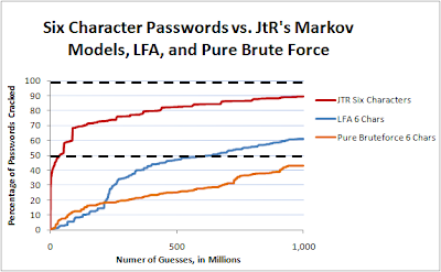Reusable Security: Analysis of 10k Hotmail Passwords - Even