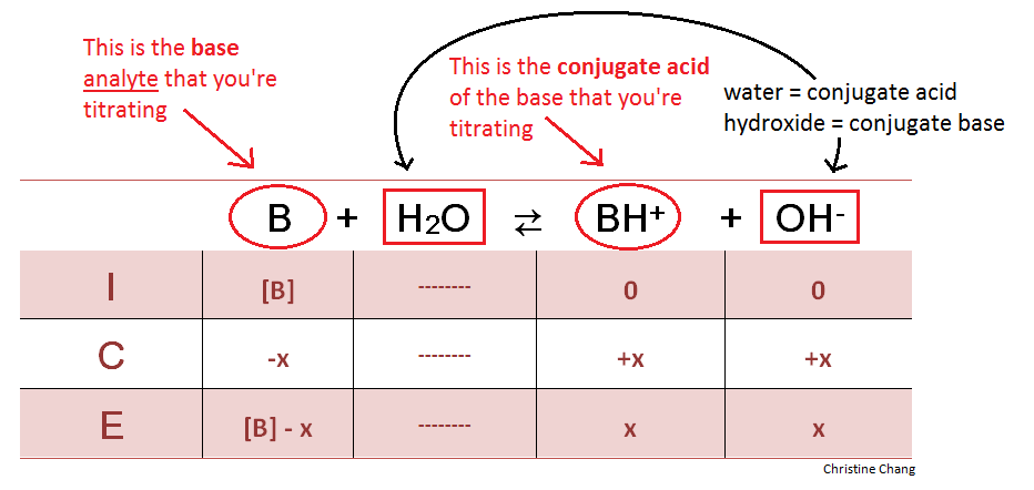 How to make an ice chart also ap chem blog homework due rh mistergouldapspot