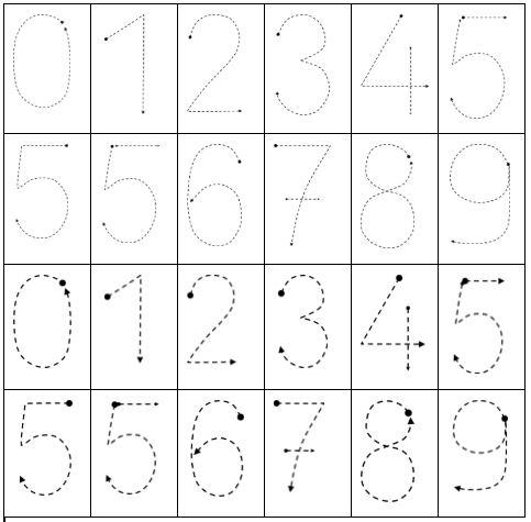 Ecrire les chiffres, suite le trajet d'un chiffre avec son doigt