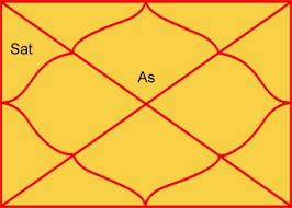 Image result for शनि तीसरे भाव में