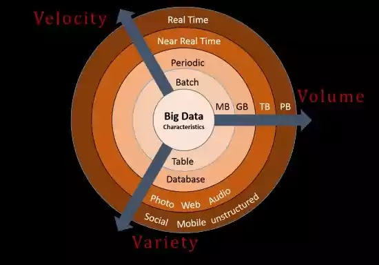 big data - volume - velocity - variety