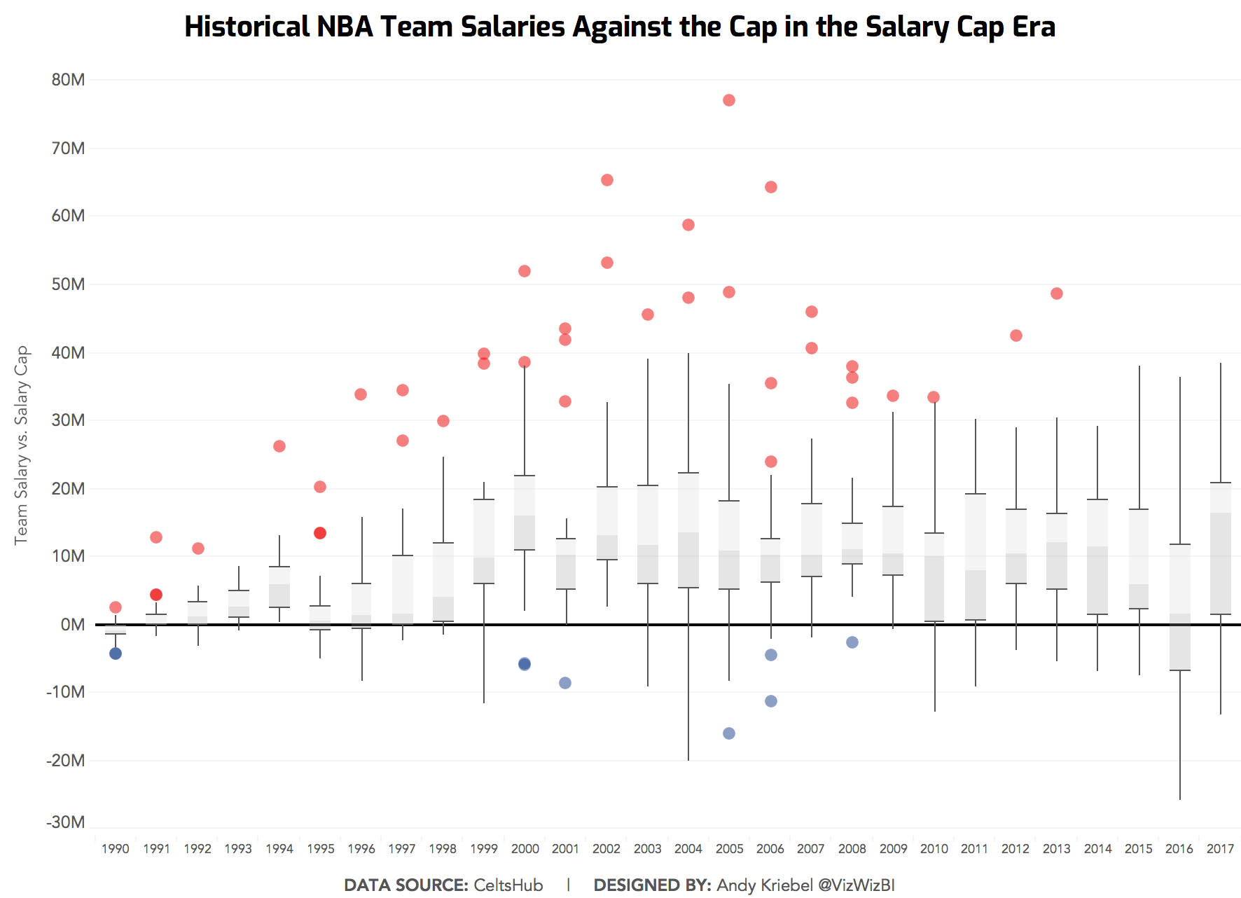 815f31db17a Makeover Monday  Historical NBA Team Salaries Against the Cap in the ...