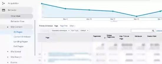 kinerja postingan artikel google analytic