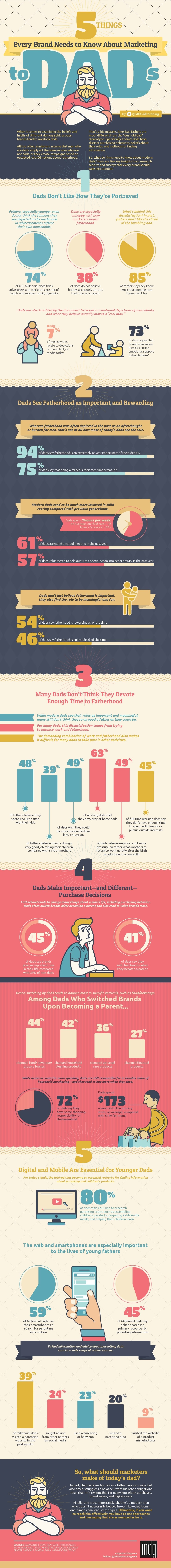 5 Things Every Brand Needs to Know About Marketing to Dads [Infographic]
