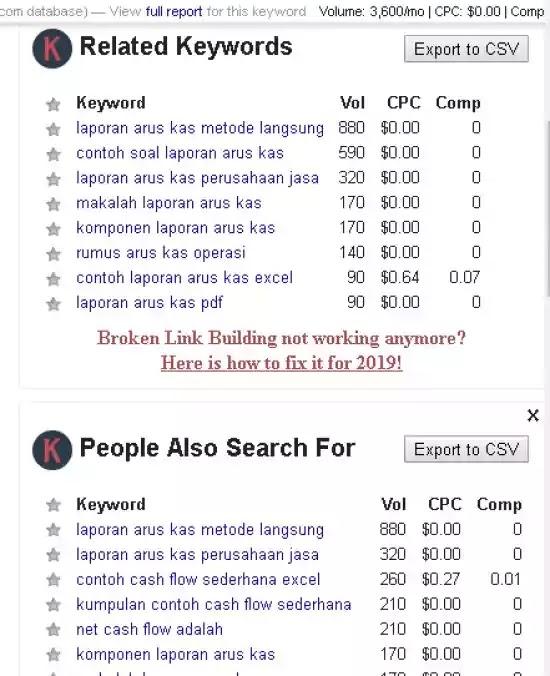analisa kata kunci pesaing dengan keyword everywhere